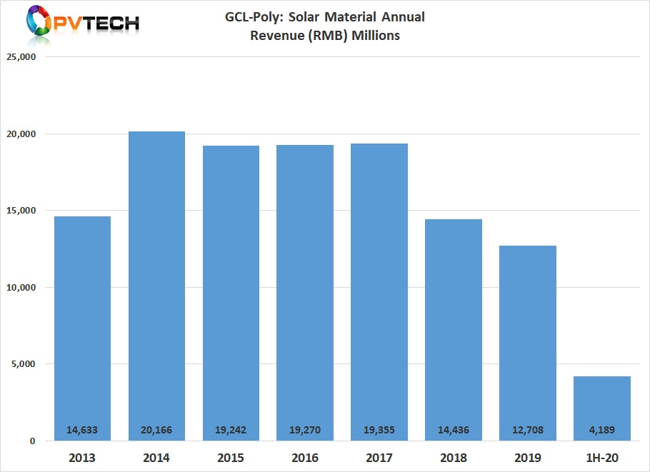 GCL-Poly's revenue from solar materials plummeted in 1H 2020.