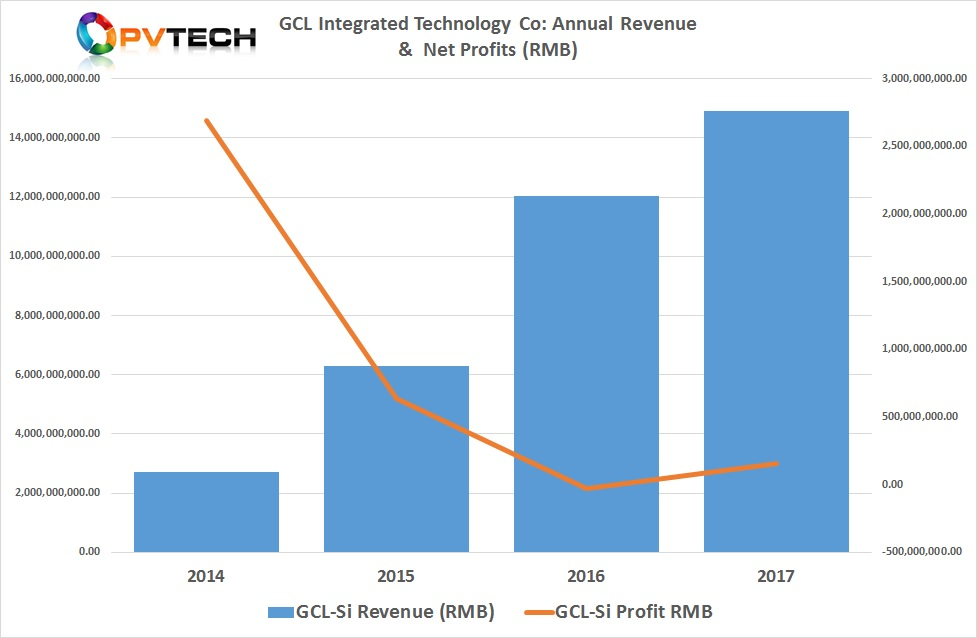 GCL System Integrated Technology (GCL-SI) expects to report a small profit for the first half of 2018, due to late positive developments after previously guiding a small loss in the reporting period.