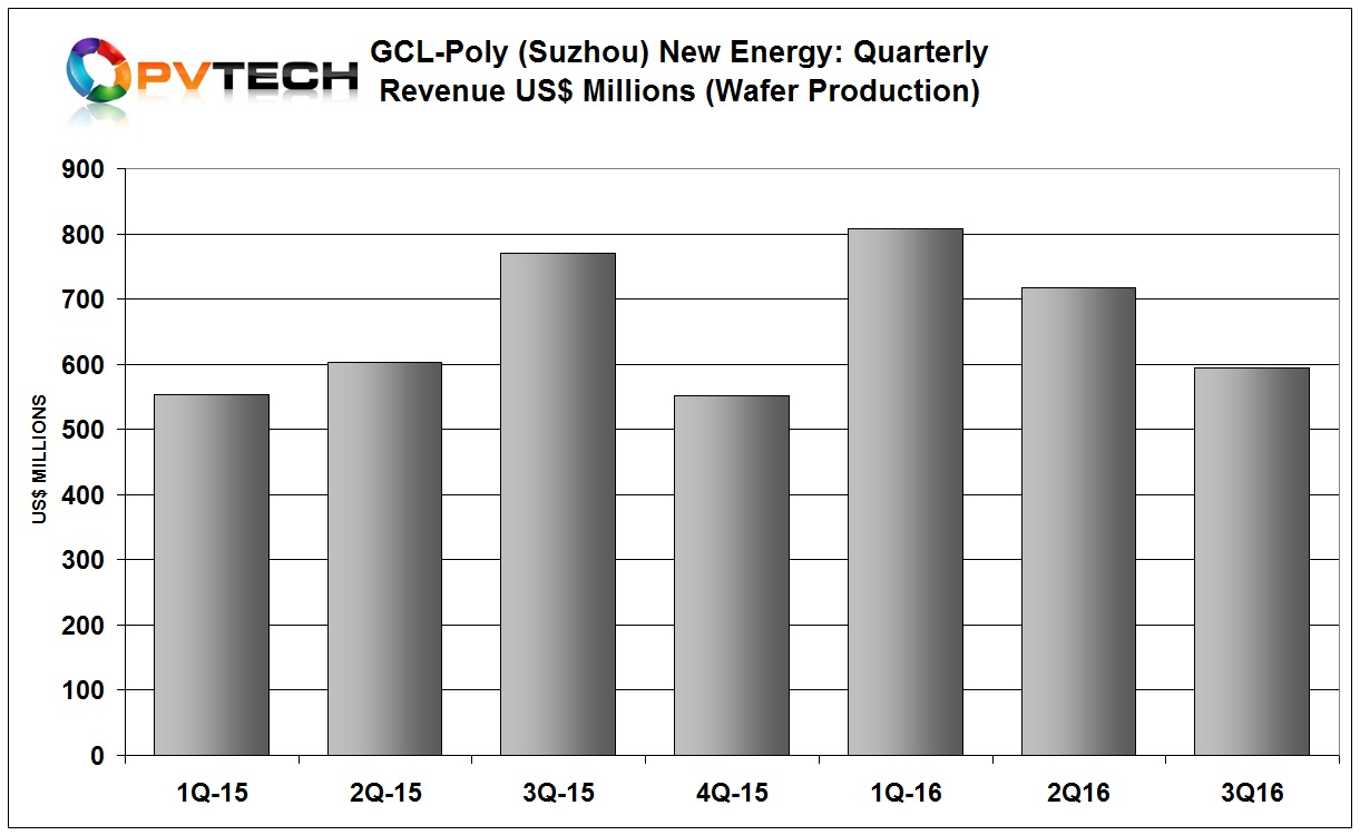 GCL-Poly Suzhou reported revenue in the third quarter of 2016 of around US$595 million, down 6.5% from the prior year period and down 17.2% from the previous quarter with revenue of around US$718 million.