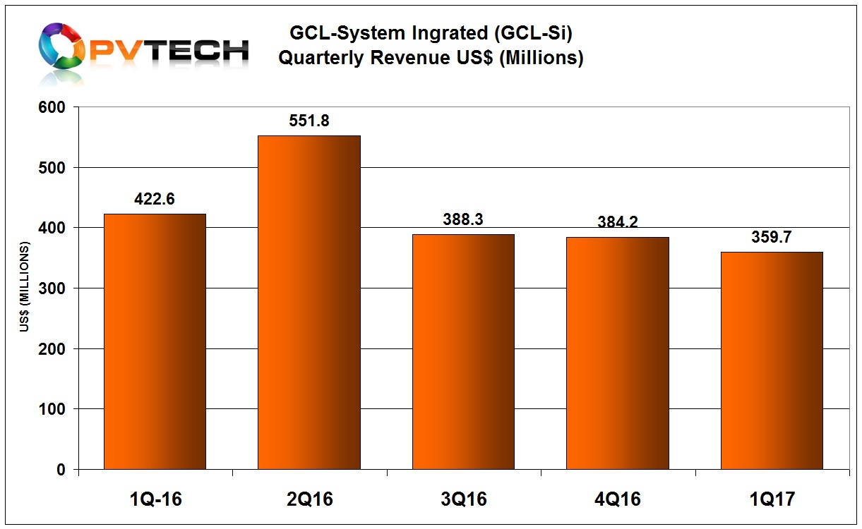 GCL System made a provisional net loss of US$18.2 million in the first quarter of 2017 on revenue of RMB2.4 billion.