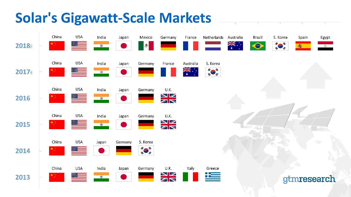 GTM Research's latest 'Global Solar Demand Monitor' report has highlighted that 13 countries by the end of 2018 would exceed the 1-gigawatt level of annual PV installations, up from eight in 2017. Image: GTM Research