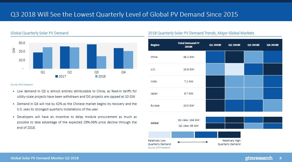 GTM Research's latest 'Global Solar Demand Monitor' report expects the global solar market to decline to 85.2GW in 2018, driven by China's decision to cap its two largest markets, utility-scale and Distributed Generation (DG) at the end of May. Image: GTM Research
