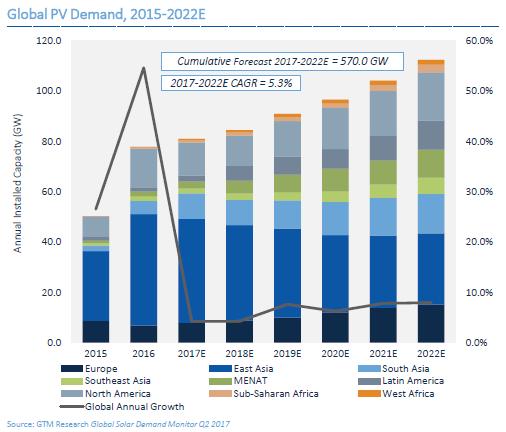 Global PV Demand 2015-2022. Credit: GTM