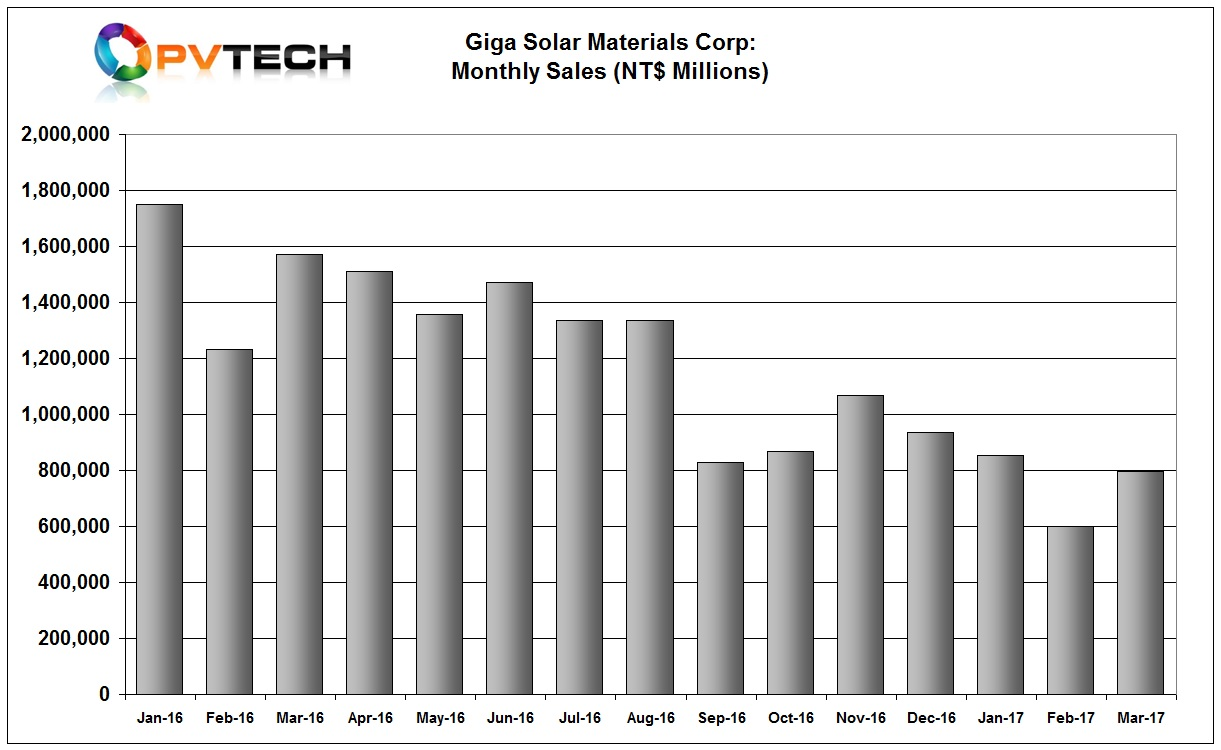 GigaSolar Materials Corp reported a strong increase in sales in March, up almost 33% from the previous month.