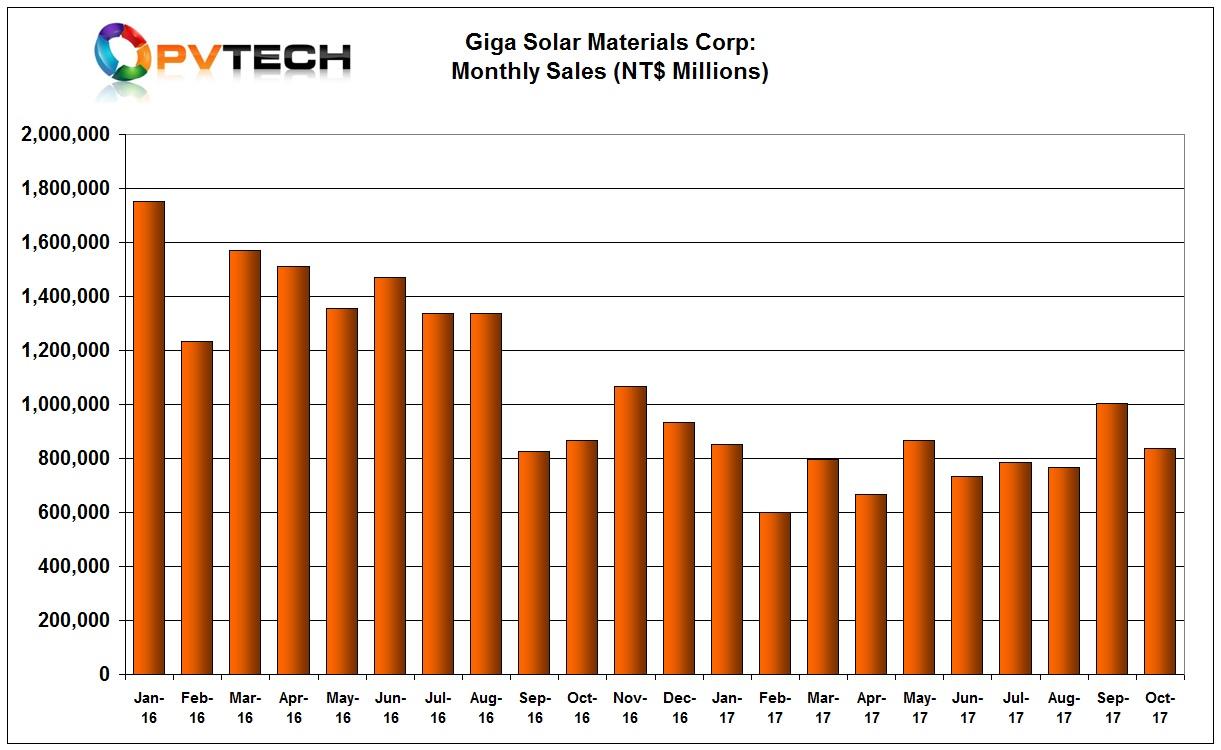 Giga Solar's sales slumped around 16% in October to NT$ 837 million (US$27.7 million).