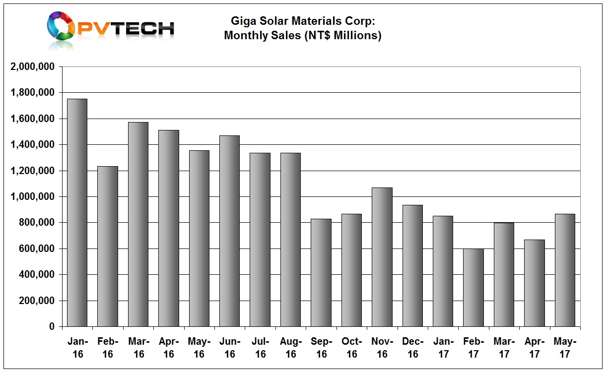 GigaSolar reported revenue of NT$ 866 million (US$28.5 million), up almost 30% from the previous month.