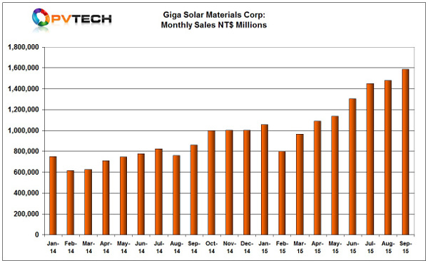 Giga Solar Materials preliminary full-year sales topped NT$15.84 billion (US$476.3 million), up over 62% from the previous year.