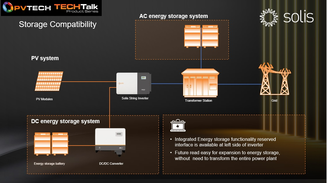 Solis-255K-EHV inverter has a 200% high DC/AC ratio by