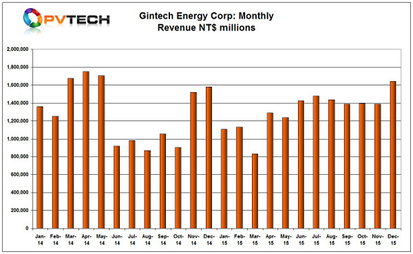 Gintech Energy Corp ended a period of around six months of flat sales due to capacity constraints, posting December sales up 18.14%, compared to the previous month.