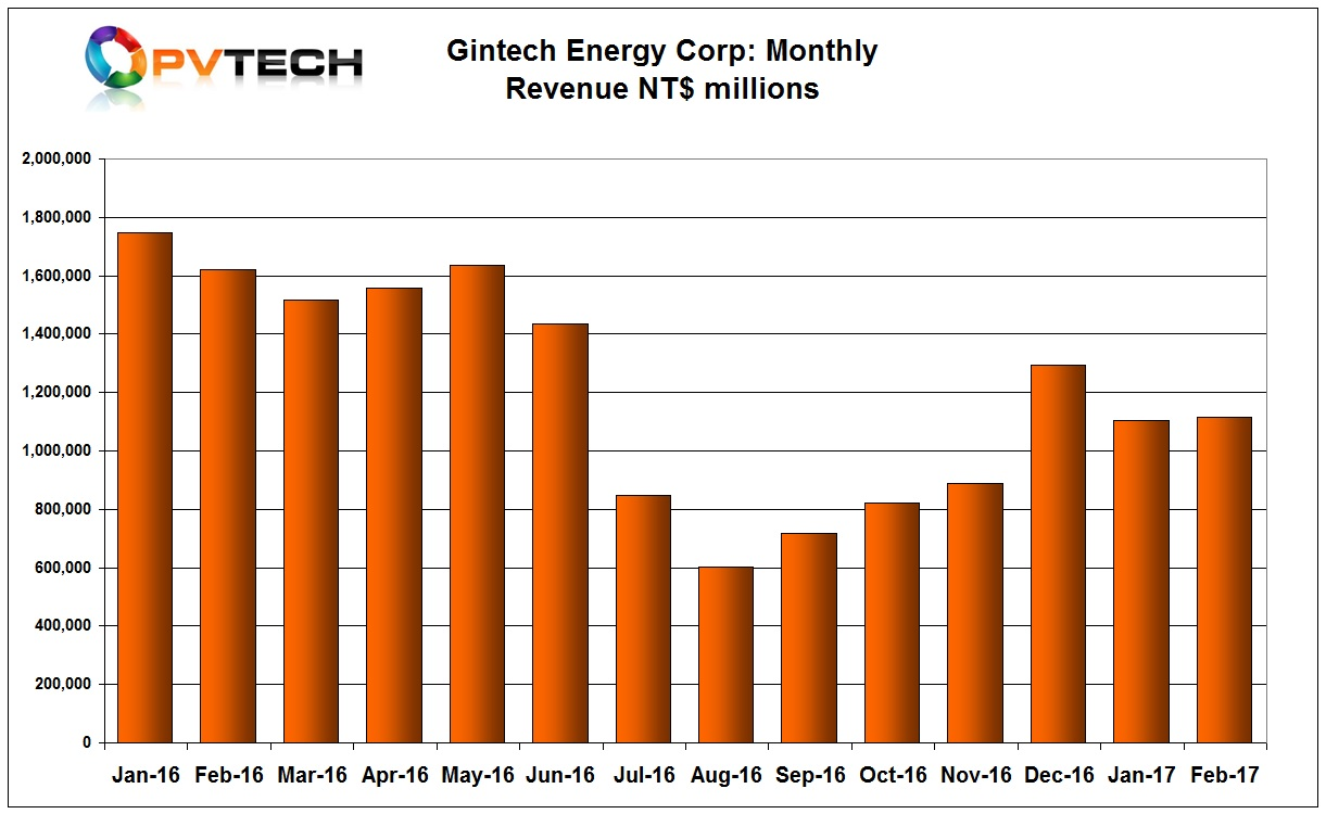 Gintech Energy reported relatively flat February, 2017 sales with the previous month.