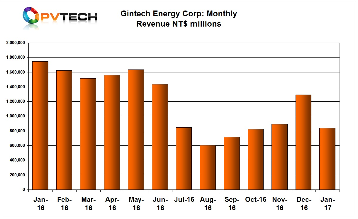 Gintech reported January, 2017 sales of NT$1.105 billion (US$35.62 million), compared to NT$1.294 billion (US$40.9 million) in December, 2016.