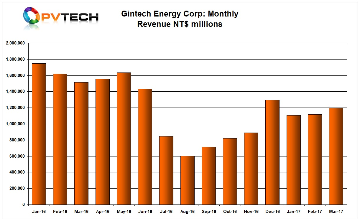 Gintech sales in March, 2017 were NT$1,196 million US$39.05 million, a 7.1% increase.