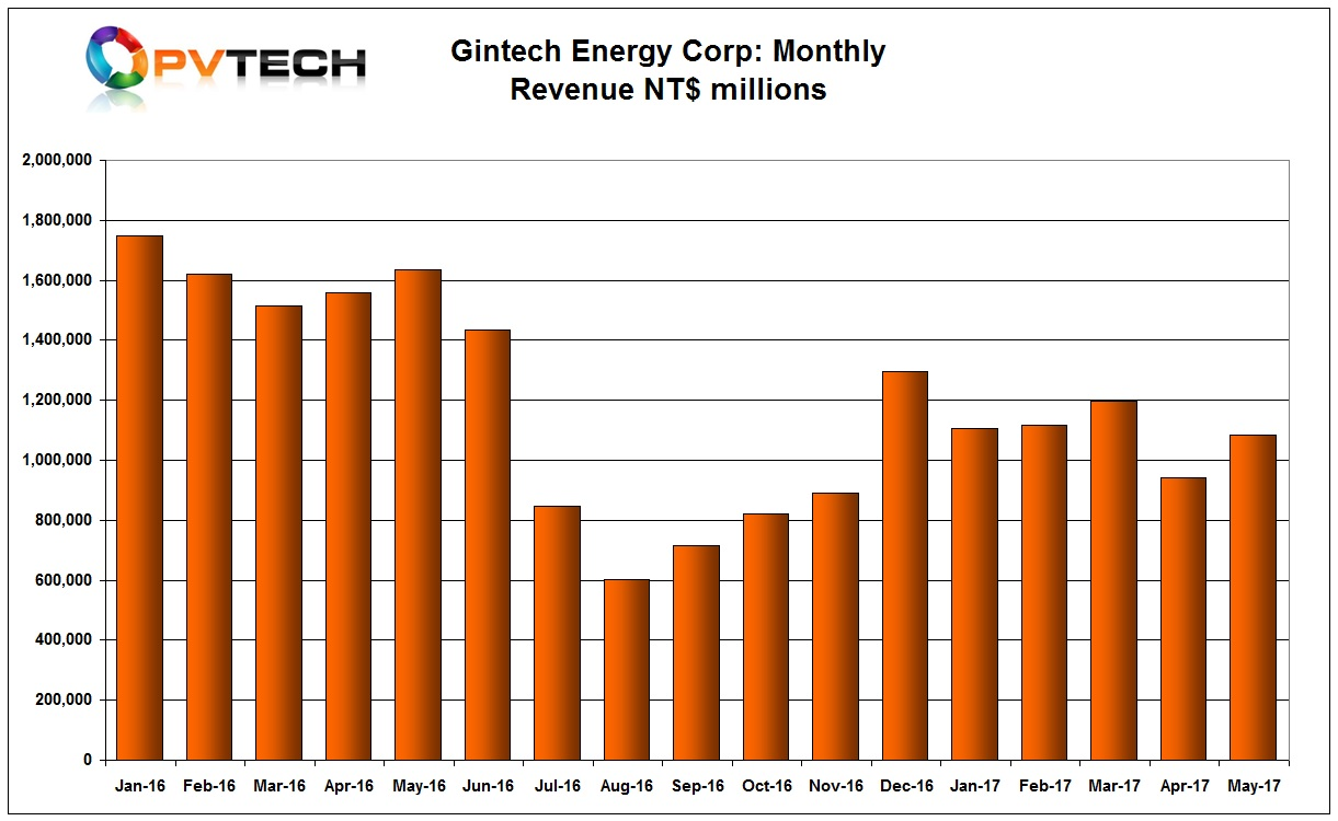 Gintech reported revenue of NT$1,105 million (US$36.4 million) in May 2017, up from US$31.2 million in April 2017, a 15.2% increase.