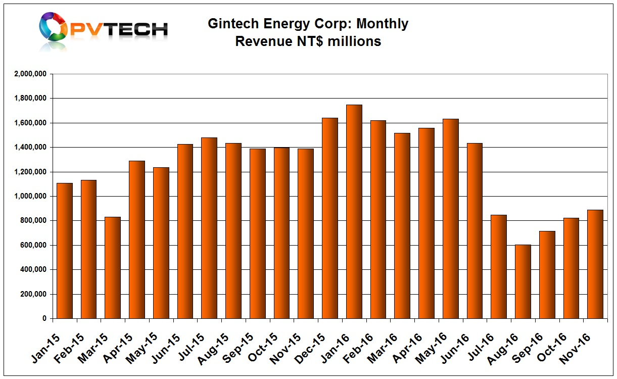 Gintech reported revenue of NT$890 million (US$27.9 million) in November, up from NT$822 million (US$26.1 million) in the previous month. However, sales remain 5.1% down, year-on-year.