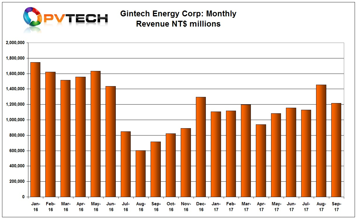 Gintech reported September 2017 revenue of NT$ 1,214 million (US$39.98 million), compared to NT$ 1,456 million in the previous month, which was a 29% increase over July.