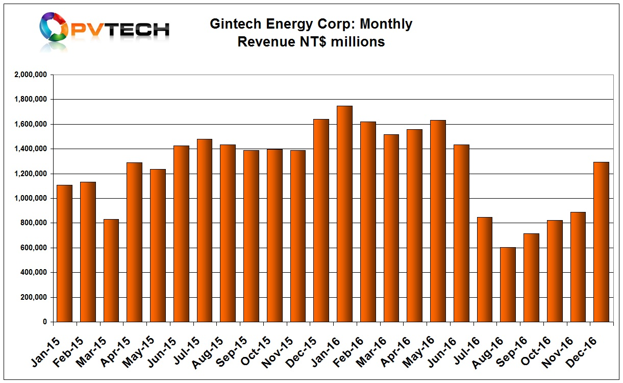 Gintech reported December, 2016 sale of NT$1.294 billion (US$40.9 million), compared to NT$890 million (US$27.9 million) in November.