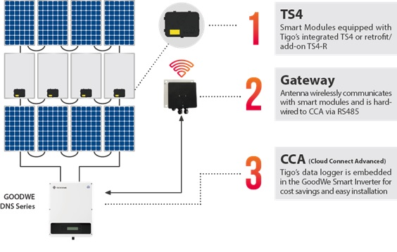 Offering from shutdown code compliance to module-level diagnostics and maximized energy harvest, the Tigo TS4 platform works seamlessly with both GoodWe DNS and SDT inverters. Image: GoodWe