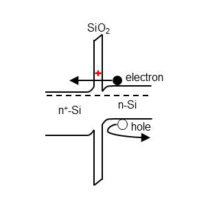Schematic of a 'good' defect (red cross), which helps collection of electrons from photo-absorber (n-Si), and blocks the holes, hence suppresses carriers recombination. Image: NREL.