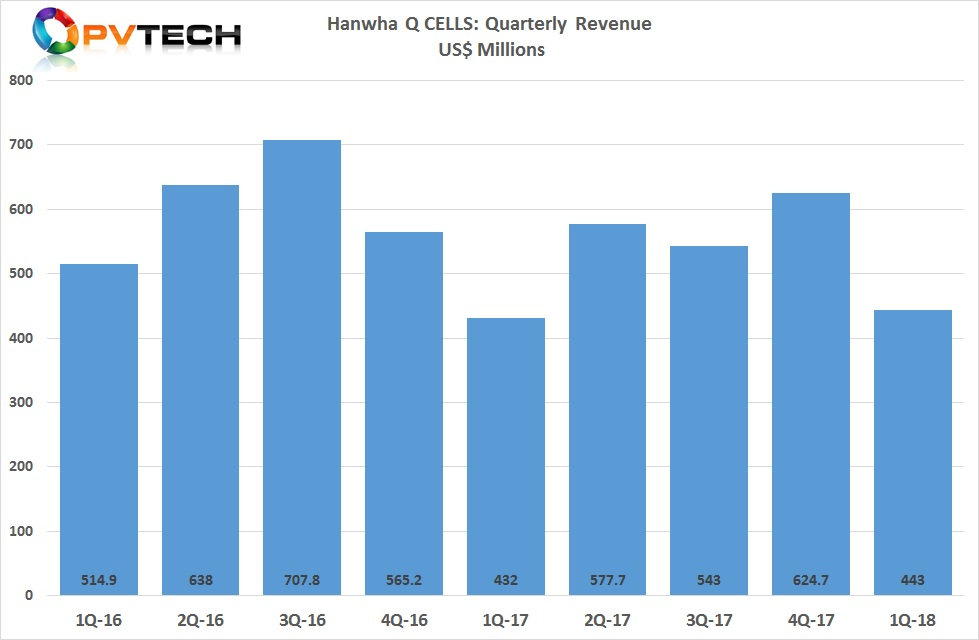 Hanwha Q CELLS reported first quarter 2018 revenue of US$443.0 million, in-line with guidance but lower than the US$636.2 million reported in the fourth quarter of 2017.