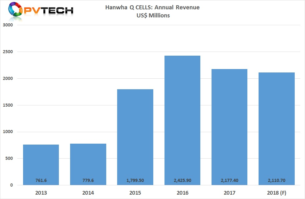 Total revenue for the fourth quarter of 2018 was expected to be in the range of US$590 to US$610 million, indicating full-year revenue to in the range of US$2,110 to US$2,130.7 million, compared to 2017 revenue of US$2,177.4.