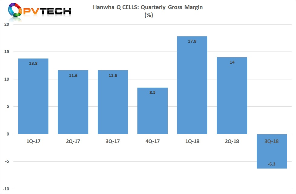 Gross margin was -6.3%, compared with 14.0% in the second quarter of 2018.