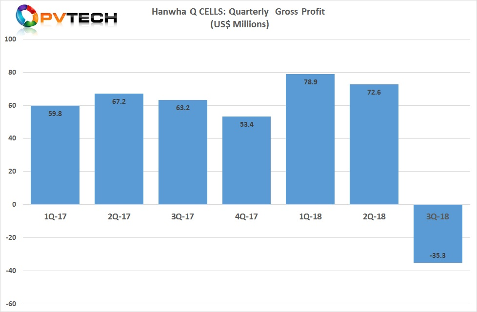 Gross loss in the third quarter of 2018 was US$35.3 million, compared to a gross profit of US$72.6 million in the second quarter of 2018.