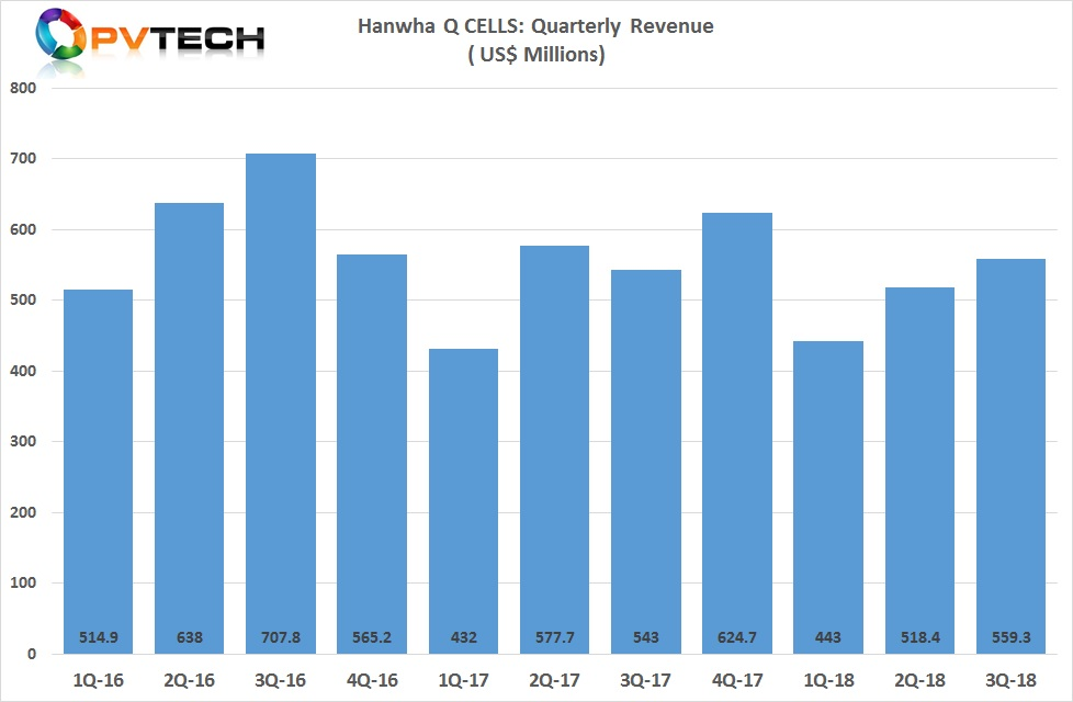 The company reported third quarter revenue of US$559.3 million, up 7.9% from US$518.4 million in the second quarter of 2018.