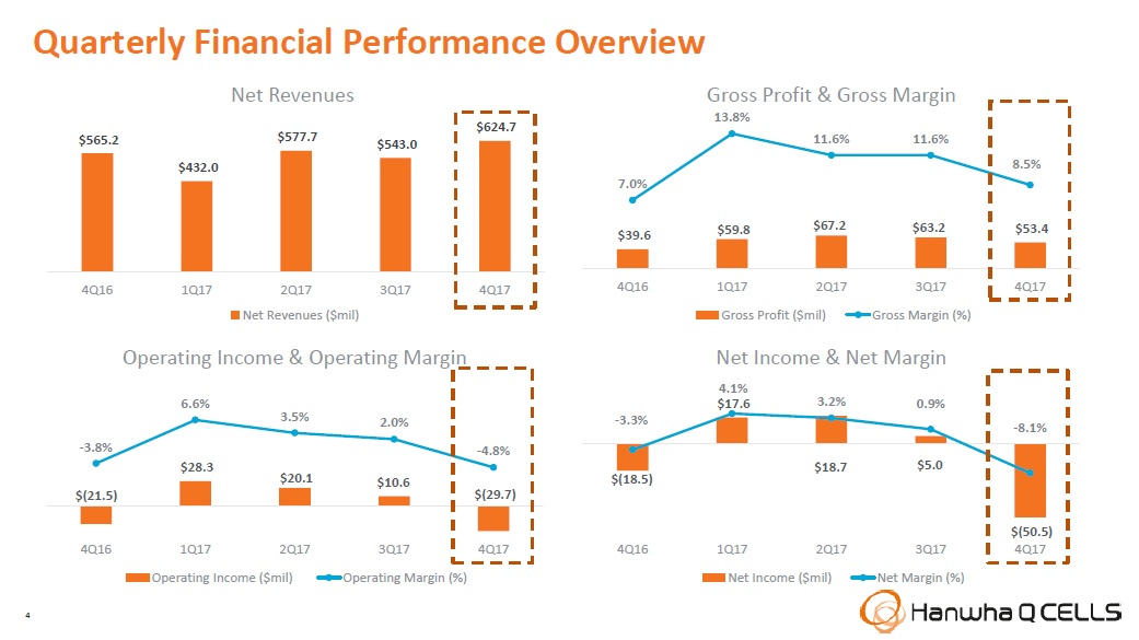 Revenue was the highest in 2017 in the fourth quarter. Image: Hanwha Q CELLS