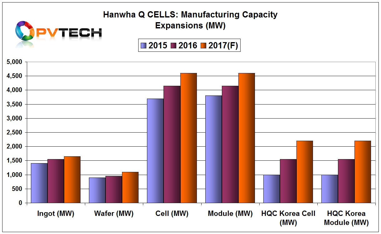 Hanwha Q Cells and Hanwha Q Cells Korea are adding a combined 1.2GW of P-type multi/mono PERC capacity in 2017, including 500MW via PERC upgrades and more mono migration at its facilities in Malaysia and South Korea.