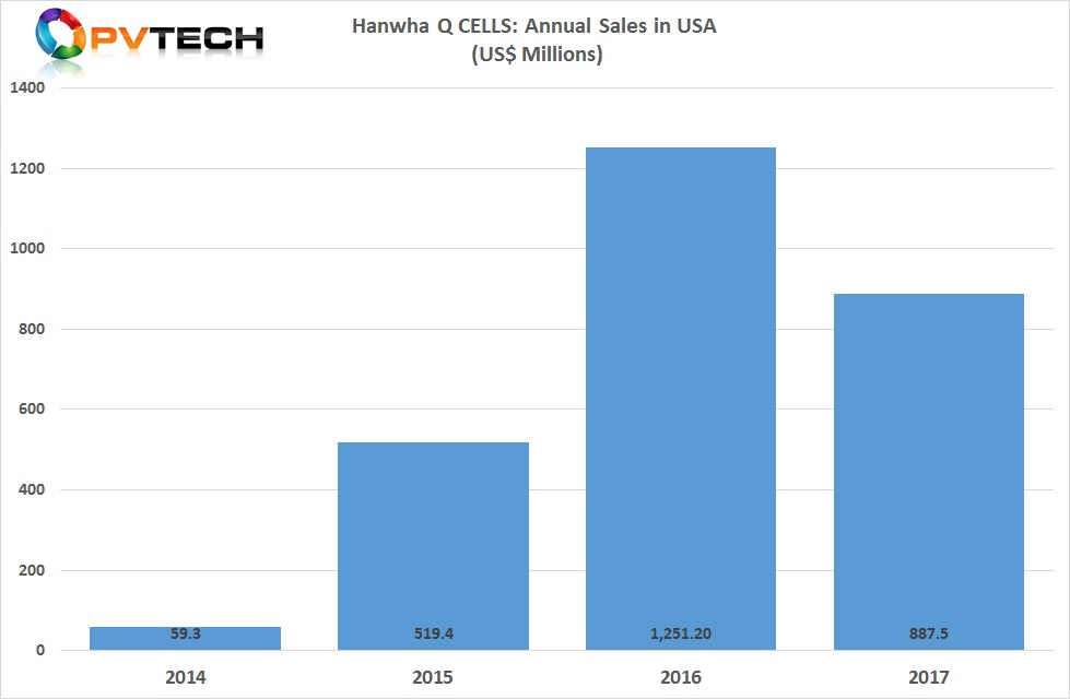 The US market had been Hanwha Q CELLS largest, when supplying a major module order to NextEra Energy Resources in 2016, which was resulted in its largest revenue from the US in its history.