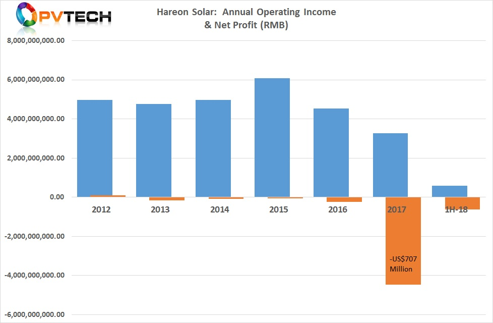 Hareon Solar reported unaudited first half 2018 sales of RMB 581.99 million (US$85.3 million approx.), down 66.2% from the prior year period.
