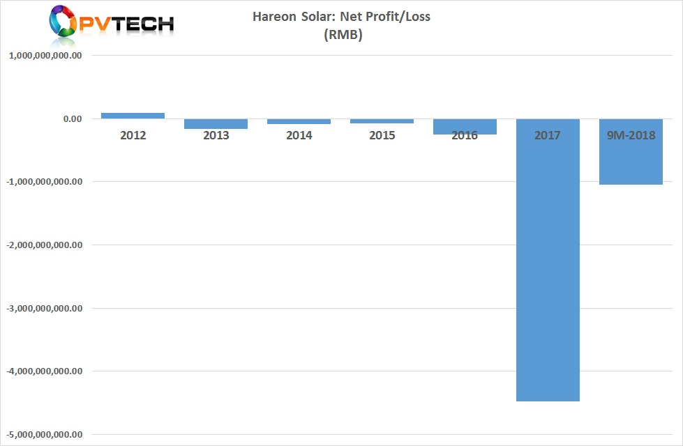 Hareon Solar' accumulated losses in the first three quarters of 2018 were RMB 1.048 billion (US$152.7 million).