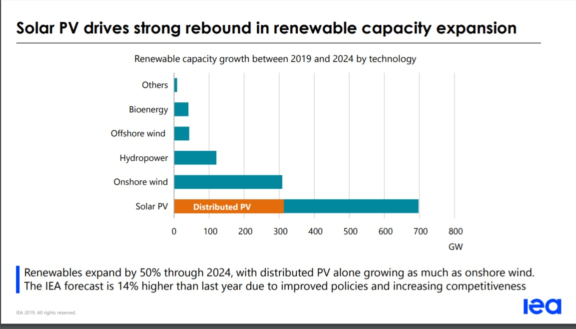 Based on IEA's presentation for its five-year forecast, solar Photovolataics (PV) is expected to add close to 700GW of new installations from 2019 through to 2024. However, based on IEA's press release, noting that PV would account for 60% of 1,200GW of total renewable energy installs, PV would account for around 720GW of installations in this period. Image: IEA