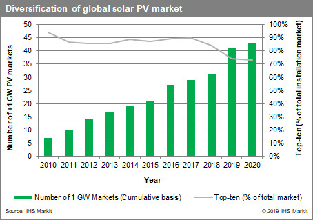 IHS Markit expects global solar installations to continue double-digit growth rates in 2020, forecasting new installs to hit 142GW, a 14% increase over 2019. Image: IHS Markit