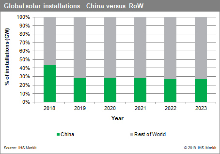 The continued growth is expected come from outside of China, still the world's leading market. Market growth in 2019, excluding China was said to have increased by as much as 53%. ImageL IHS Markit