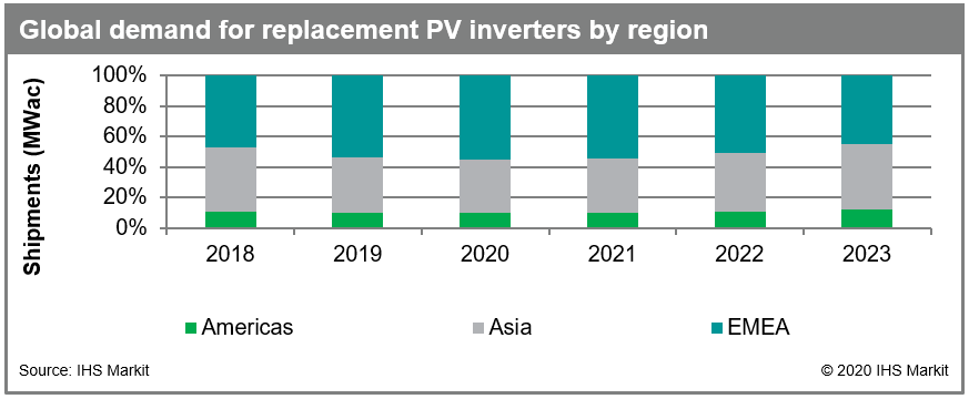 IHS Markit believes the PV inverter replacement market will increase by around 40% in 2020, creating an 8.7GW need outside new global installations. Image: IHS Markit