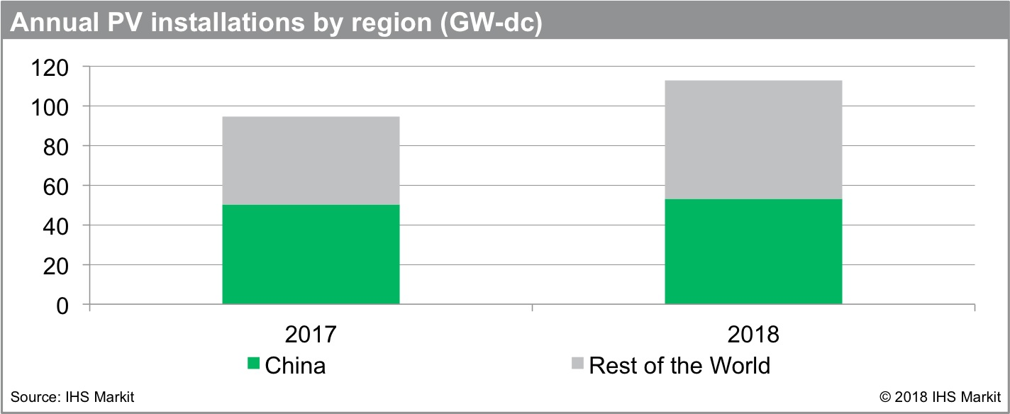 IHS Markit has forecasted that global solar photovoltaic (PV) demand will increase to a record 113GW in 2018, a 19% increase over 2017. Image: IHS Markit