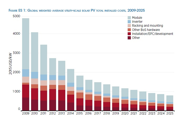 With a focus on BOS cost reductions IRENA said that the global weighted-average installed costs of utility-scale PV systems could fall by 57% between 2015 and 2025. Image: IRENA