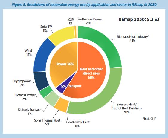 Renewables power generation technologies in India. Credit: IRENA