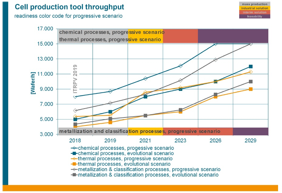 This trend is consistent in the production of mono- and multicrystalline silicon wafers as well as in cell and module production, according to the updated roadmap.  Not surprisingly, the roadmap notes the need for renewed standardization of wafer sizes as this creates cost issues for wafer cell and module processing equipment and automation suppliers having to provide bespoke solutions.   Processing equipment suppliers are also challenged with continuing throughput differences in front-end and back-end processes.  The annual survey of technology maturity for various selected parameters in the manufacturing of crystalline silicon solar cells, included in the ITRPV update a large difference in the potential throughput has been observed.   The throughput of nearly 9000 wafers per hour in the front-end processes (chemical and thermal) is expected to be implemented in 2021 without major adjustments in mass production. This highlights that throughput differences will remain an issue. Image: VDMA