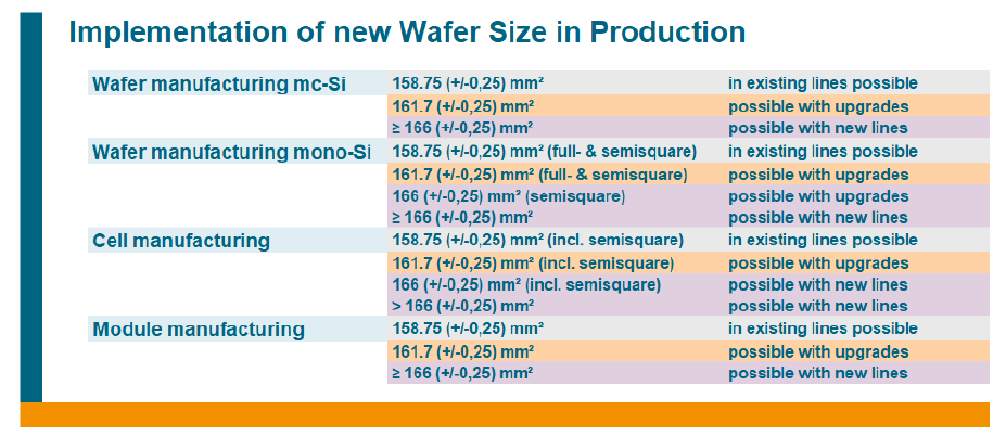 In the ITRPV update, only wafer sizes smaller than the M4 standard can be implemented in existing cell processing lines without incurring major modifications. Image: VDMA
