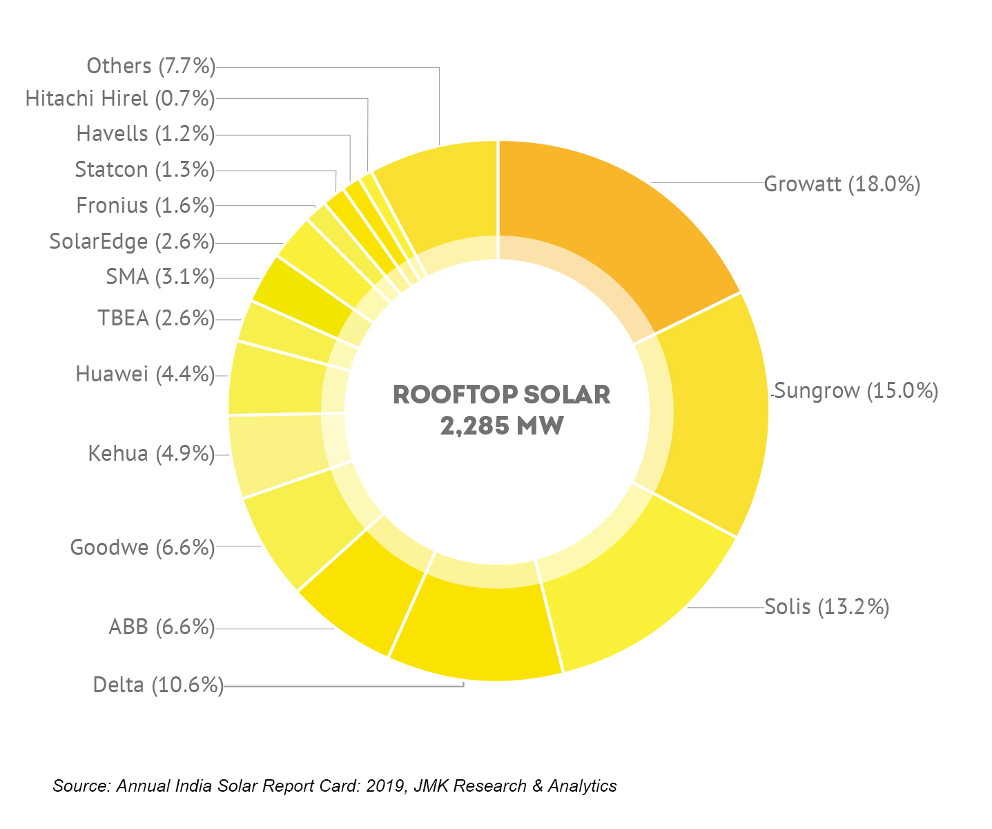 The PV inverter rooftop solar market in India was led by Growatt with 18% market share in 2019. Image: JMK Research
