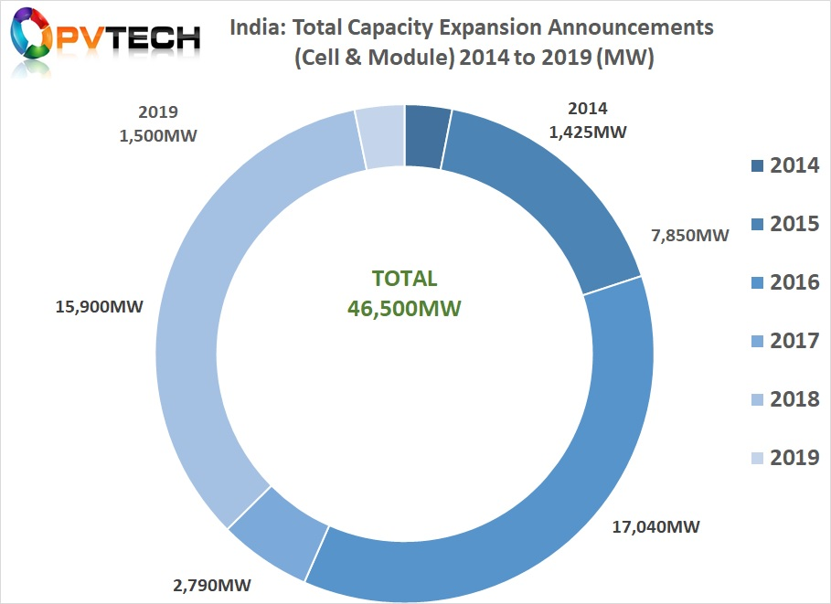 India has witnessed a flurry of capacity announcements in recent years but attempts to embed a domestic upstream component into auctions have seen repeated delays. Image credit: Solar Media