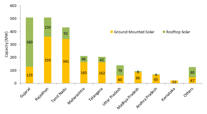 State-wise solar capacity addition in India from Jan 2020 till Sep 2020. Image: MNRE, JMK Research.