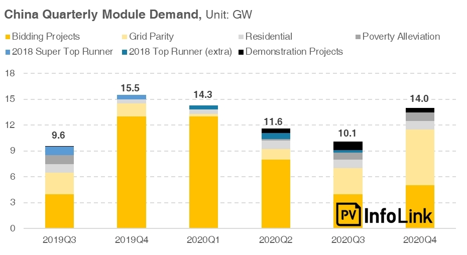 PV InfoLink has forecasted demand in China could reach 50GW in 2020, despite its forecast of demand in 2019, being lower than expected at 33.6GW. Image: PV InfoLink