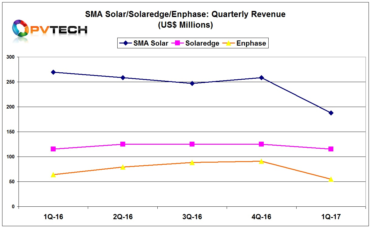 SolarEdge proved to have the most stable revenues in the first quarter.