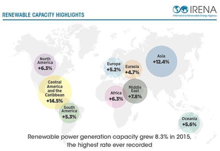Renewable power generation capacity grew a record 8.3% in 2015. Credit: IRENA
