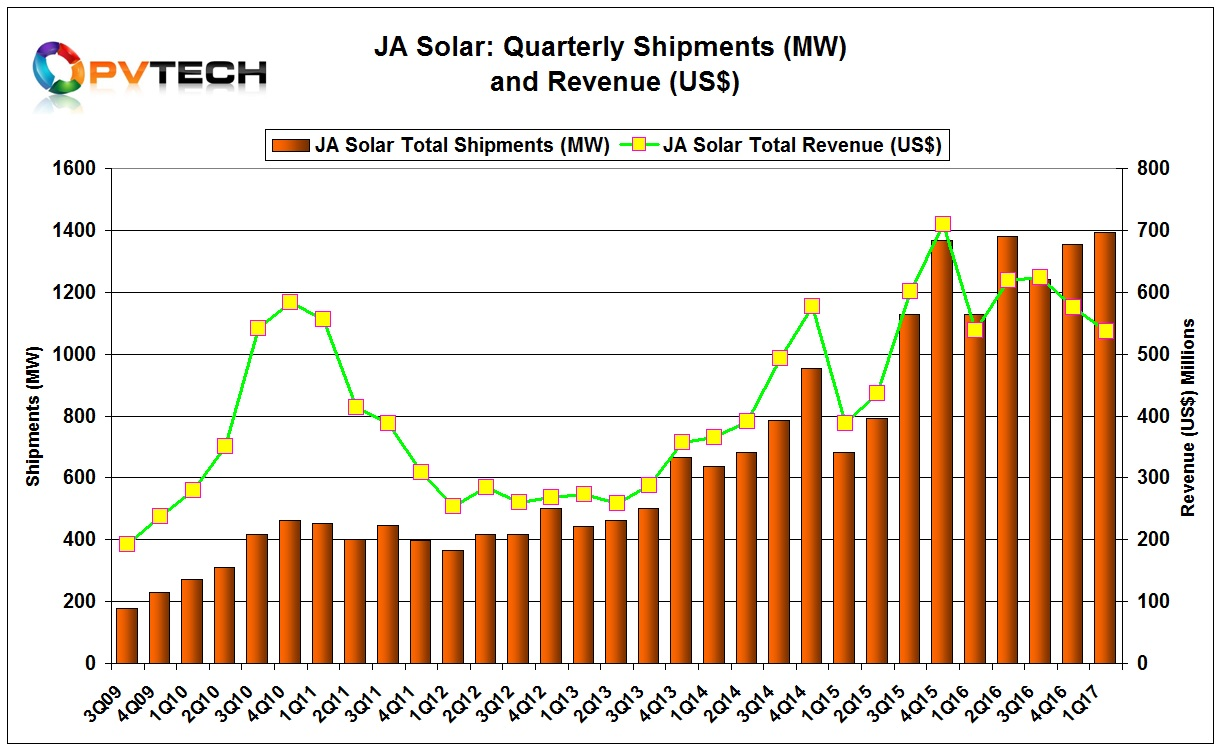 JA Solar reported relatively strong first quarter results as total shipments were 1,392.7MW, consisting of 1,325.1MW of modules and 50.2MW of cells to external customers, and 17.4MW of modules to its in-house downstream projects.