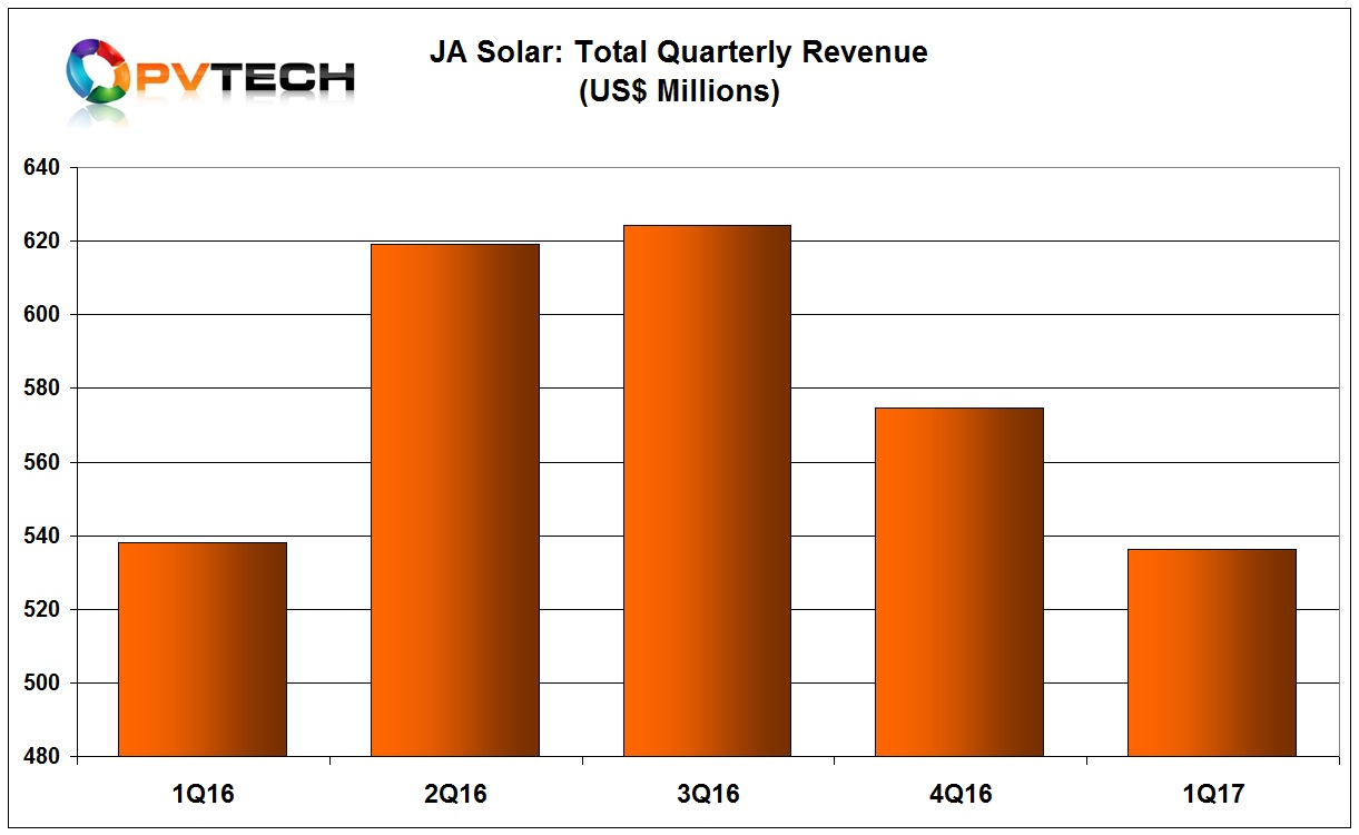 JA Solar reported net revenue of US$536.4 million in the quarter, an increase of 6.4% from the prior year period but a decrease of 7.5% from the previous quarter.