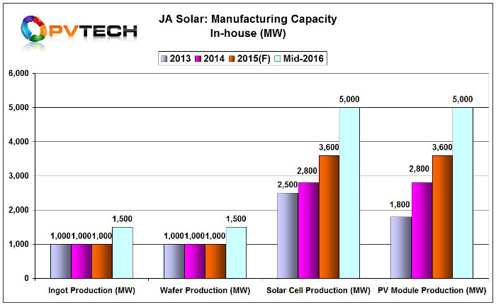 JA Solar also announced it would be expanding both solar cell and module capacity from 3.6GW in 2015 to 5GW each by mid-2016.